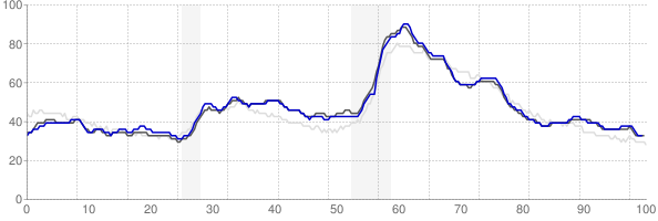 Akron, Ohio monthly unemployment rate chart